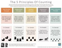 The 5 Principles Of Counting