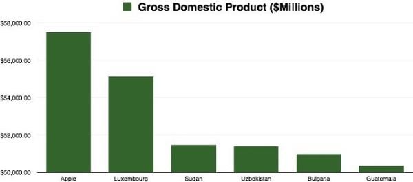 [img.2] GDP Apple dibanding Luxemburg