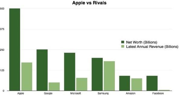 [img.3] GDP Apple dibanding Perusahaan Lain