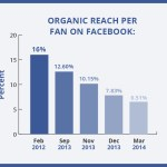 Tips & Strategi Post di Social-Media agar 'Reach' postingan Tinggi