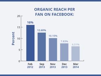 [img.1] Facebook Reach Menurun