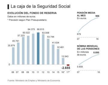 Gráfico evolución fondo de reserva para las pensiones