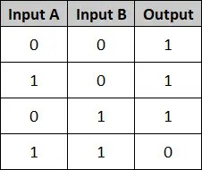 PLCBasics - Truth Table for NAND