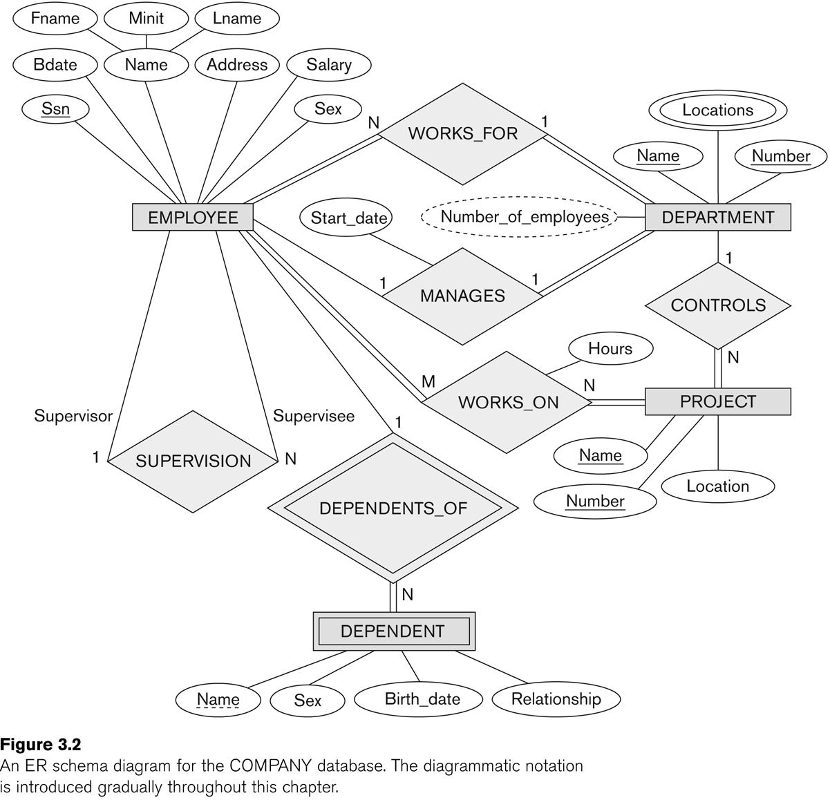 Entity Relationship Modeling