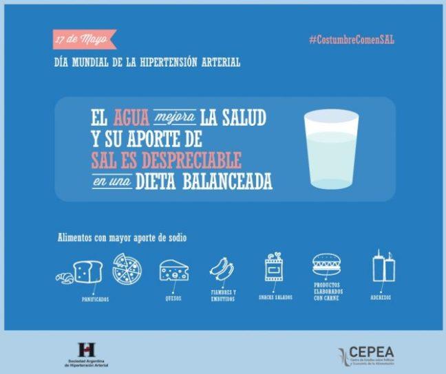 El Día Mundial de la Hipertensión
