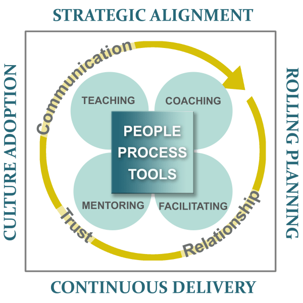 agile coaching diagram