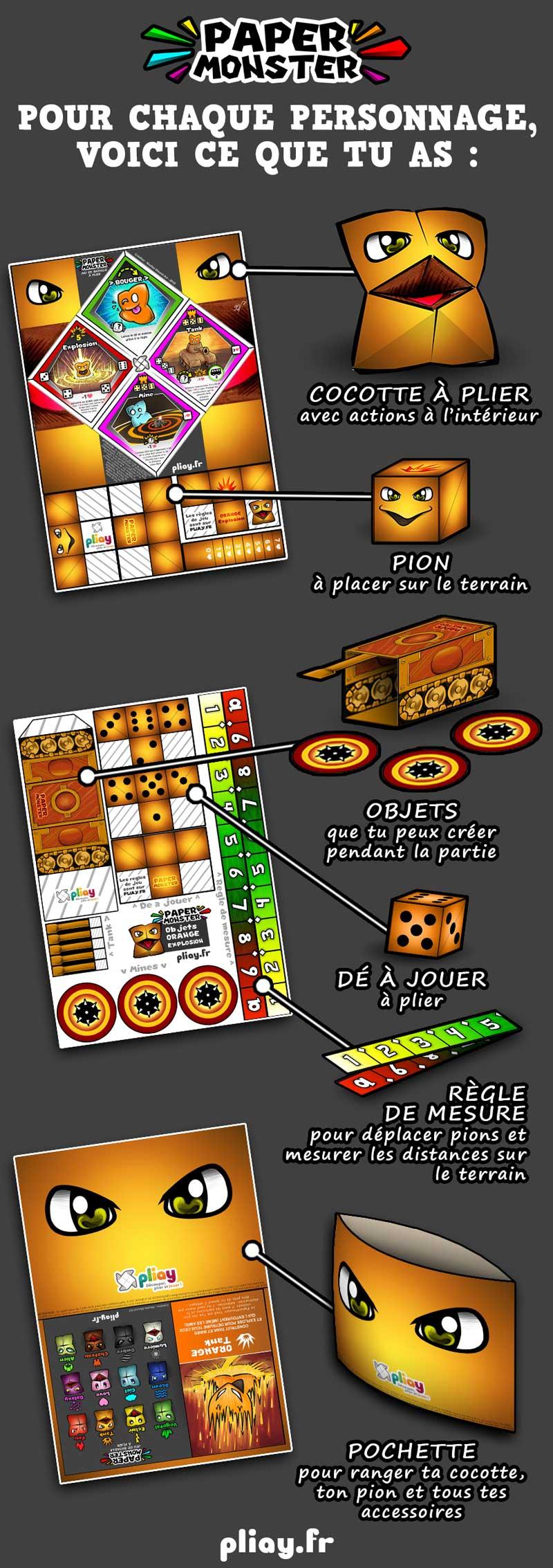 Contenu d'un personnage du jeu de société PaperMonsters