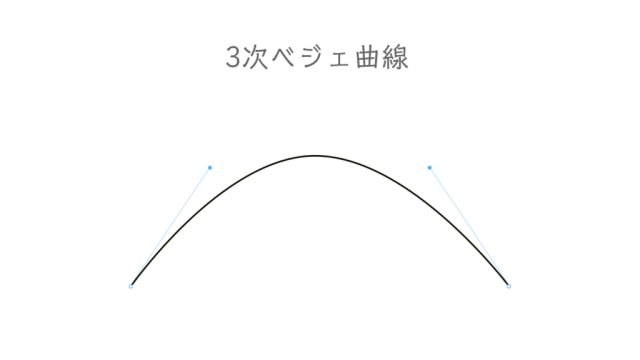 font_3axis_bezier