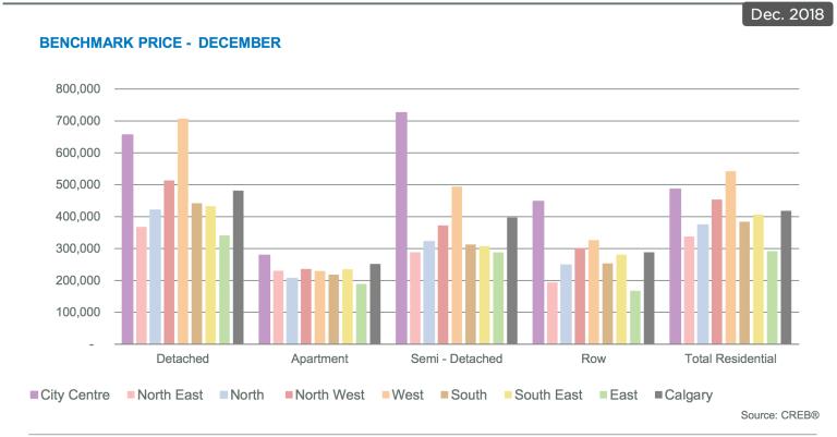 Calgary-market-real-estate-stats-benchmark-price-graph-january-2019