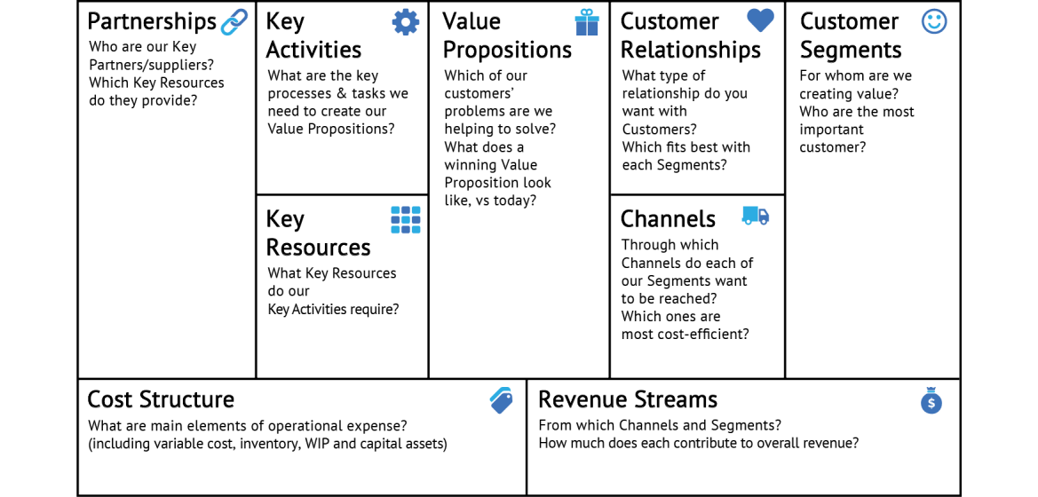 what key activities does your value proposition require