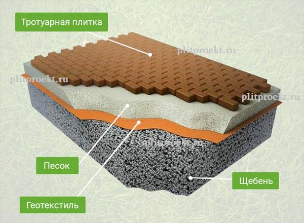 Укладка тротуарной плитки и брусчатки в Одинцово