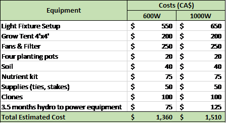 Buying vs Growing Cannabis - Cannabis Equipment Cost