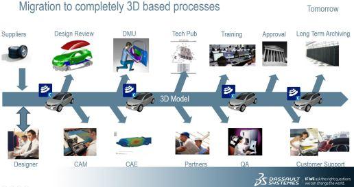 3d_process