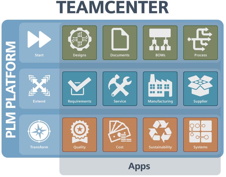 Teamcenter as a platform