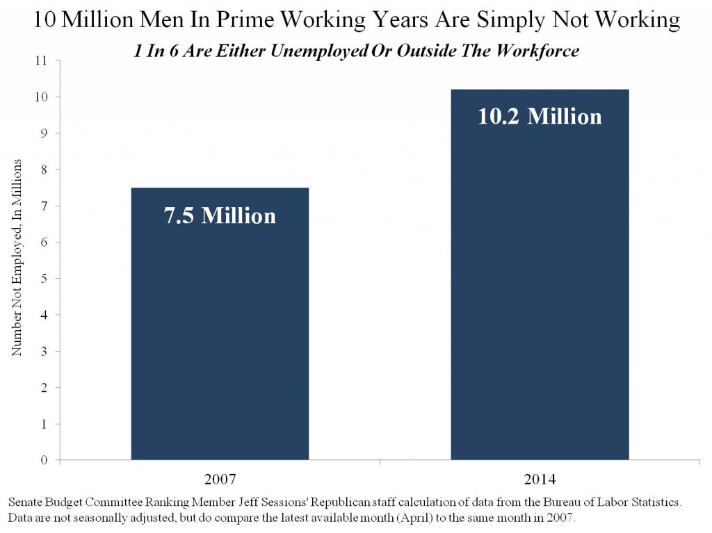 ---Million-Men-In-Prime-Working-Years-Are-Simply-Not-Working