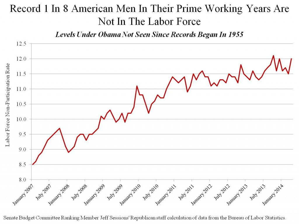 Record---In---American-Men-In-Their-Prime-Working-Years-Are-Not-In-The-Labor-Force