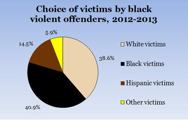 Violent Offenders Graph