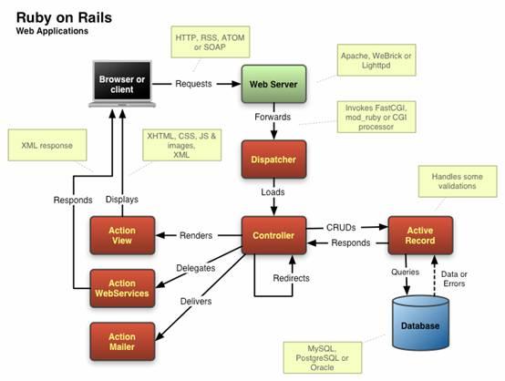Rails 架構圖