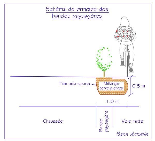 Schéma de principe des bandes paysagères - route de Quimper