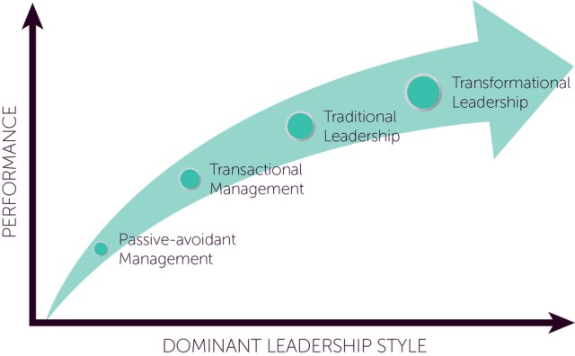 transactional leadership traits