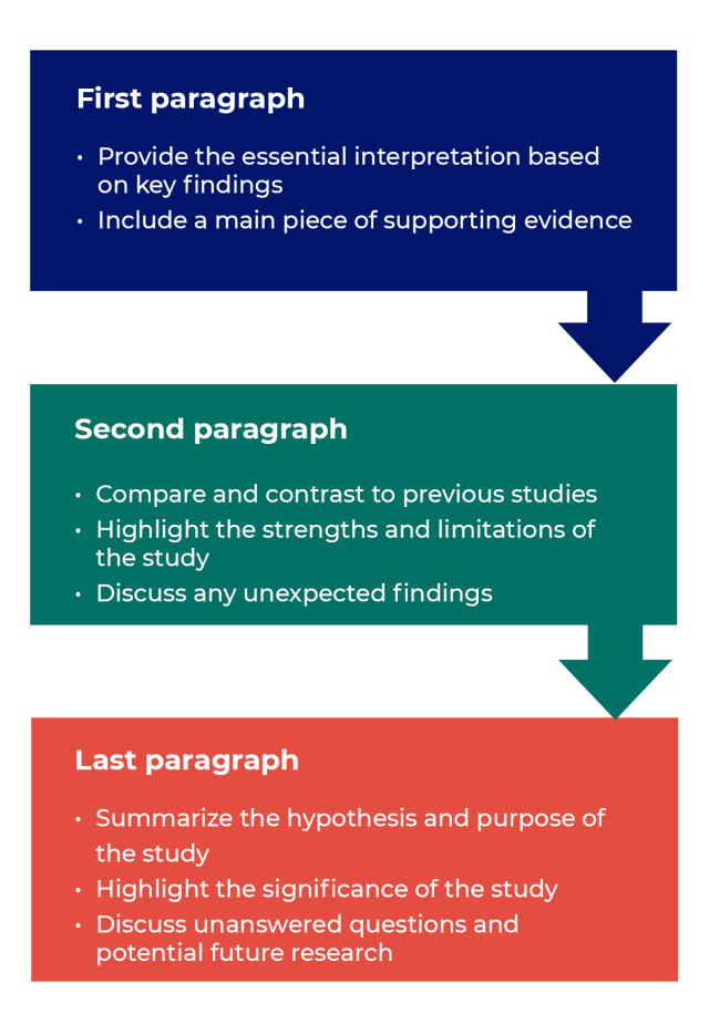 How to Write Discussions and Conclusions - PLOS