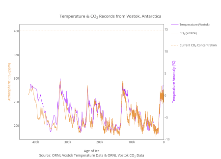 Global Surface Temperature Timeseries