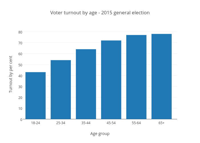 Voter turnout by age - 2015 general election