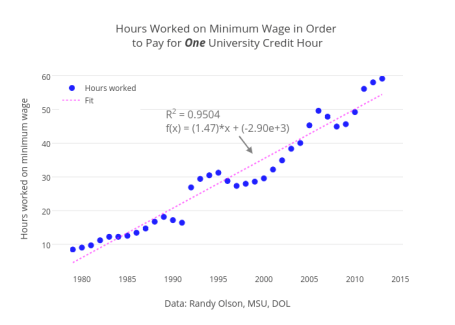 Hours Worked on Minimum Wage in Order <br data-recalc-dims=