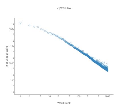 Log-log_# of uses of word, Linear_y, Histogram_x, Box plot_y vs Log-log_Word rank, Linear_x