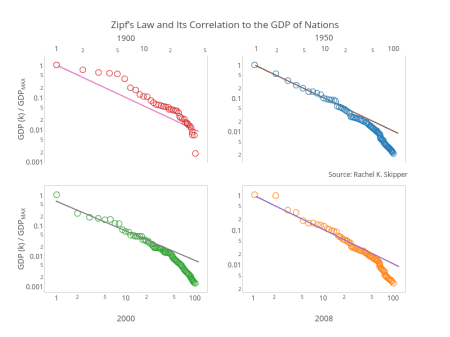 Zipf's Law and Its Correlation to the GDP of Nations