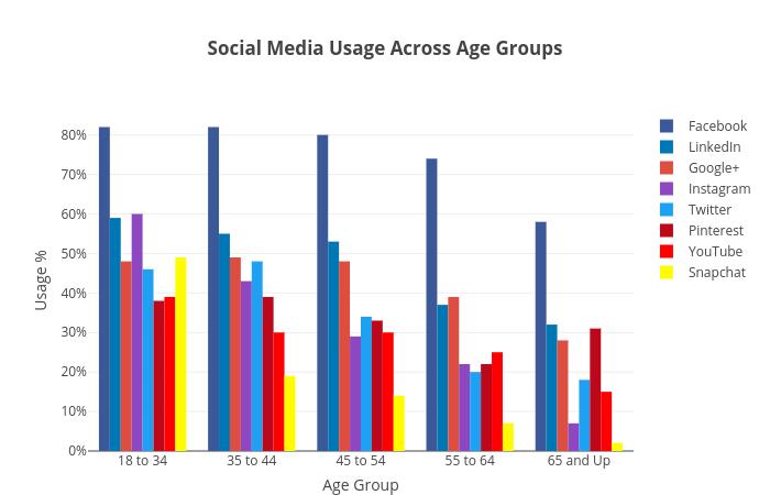 Social Media Usage Across Age Groups (Pollara Results) - Plot