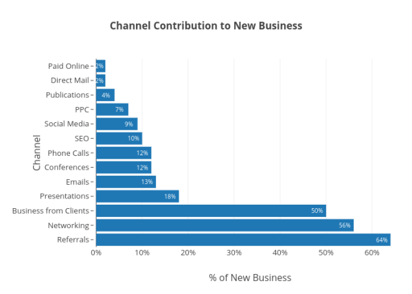 Channel Contribution to New Business