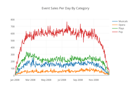 Event Sales Per Day By Category