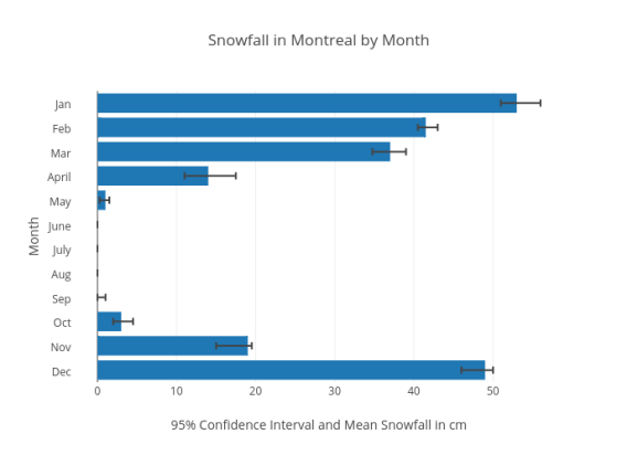 Snowfall in Montreal by Month