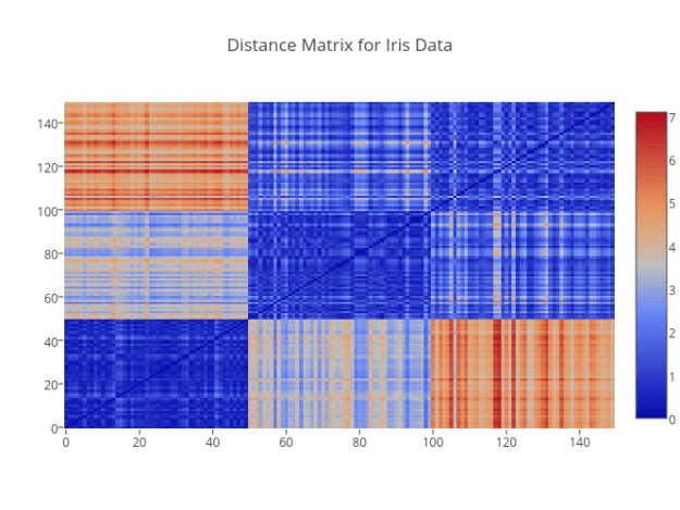 Distance Matrix for Iris Data