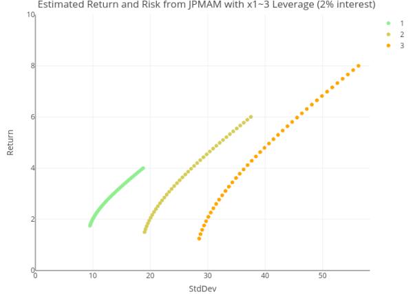 leveraged simulation