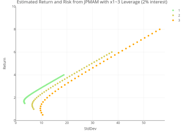 leveraged simulation with currency hedged