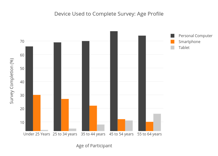 Device Used to Complete Survey: Age Profile