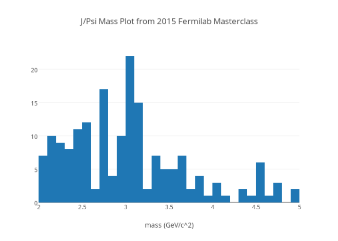 J/Psi Mass Plot from 2015 Fermilab Masterclass