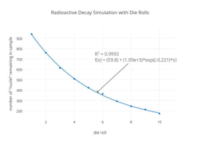 Radioactive Decay Simulation with Die Rolls