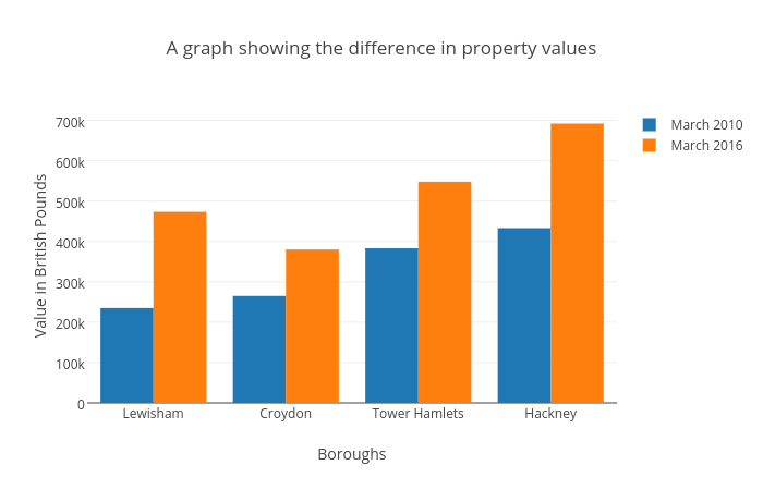 A graph showing the difference in property values