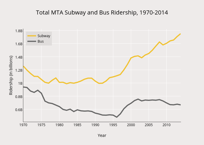 Total MTA Subway and Bus Ridership, 1970-2014
