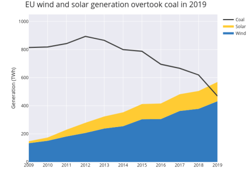Wind and solar overtake coal