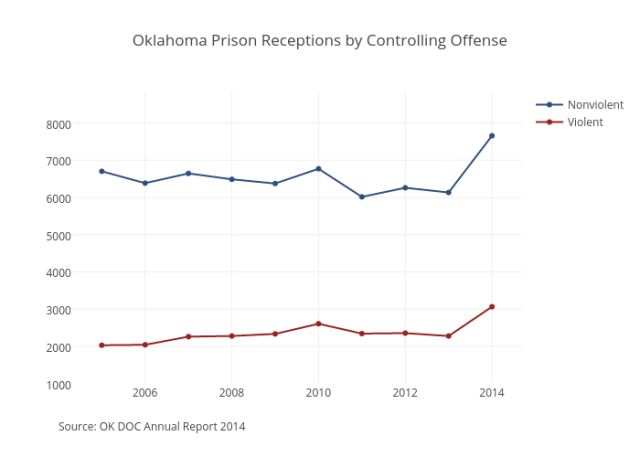 Oklahoma Prison Receptions by Controlling Offense