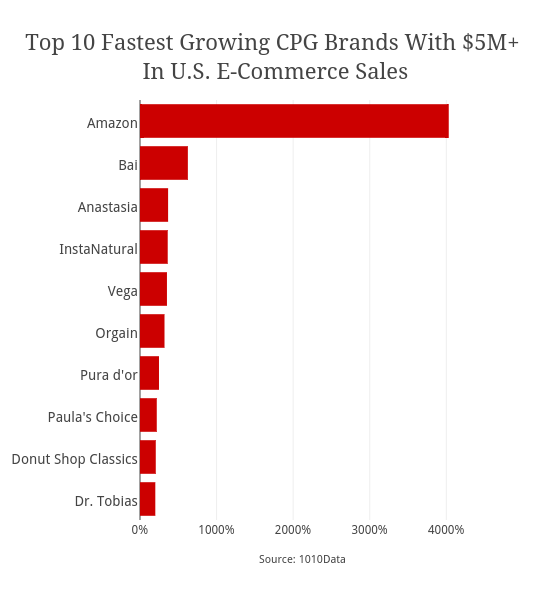 Top 10 Fastest Growing CPG Brands With $5M+ In U.S. E ...