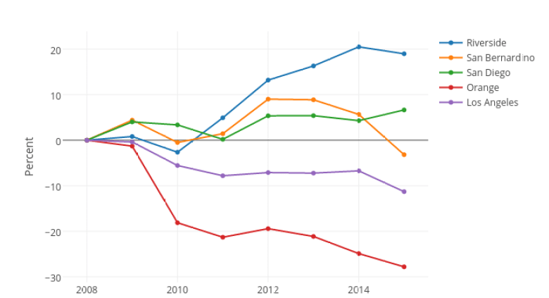 Percent Change in Bus Ridership Since 2008