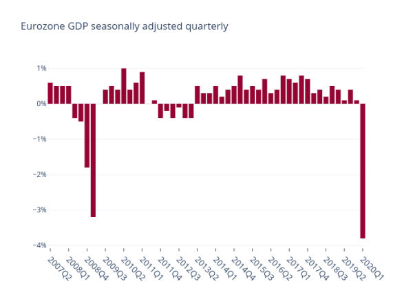 EU seasonally adjusted quarterly growth