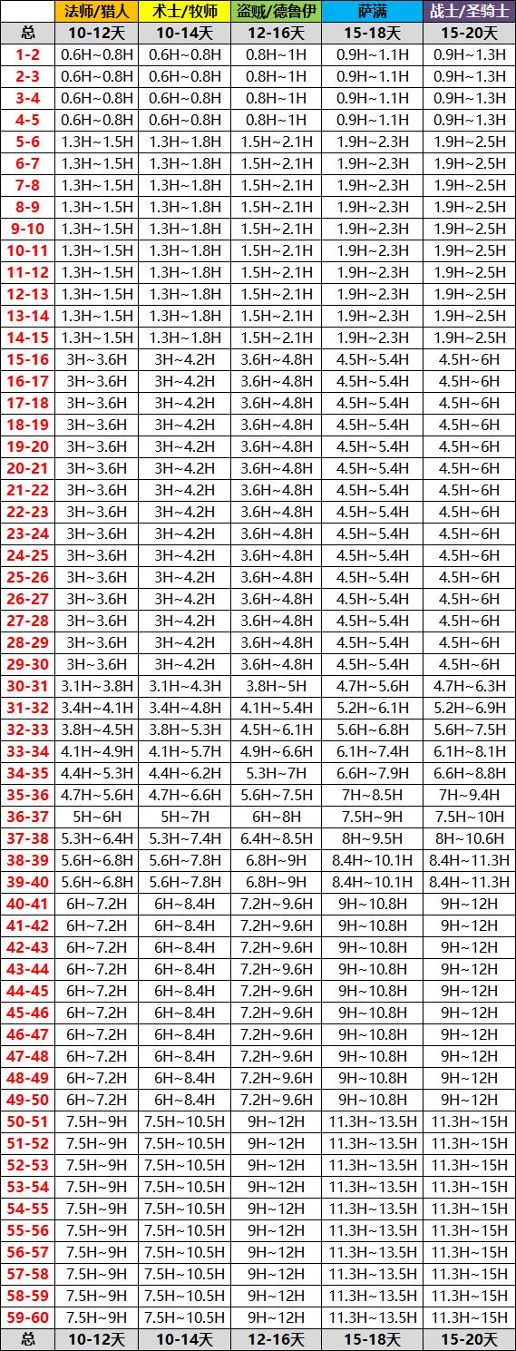 等级代练时间表