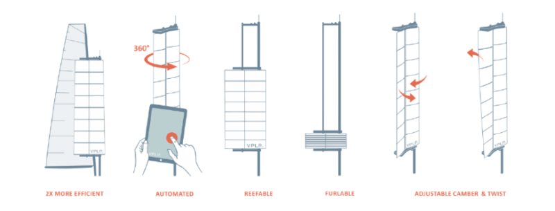 A series of diagrams showing how the rigid wingsails work