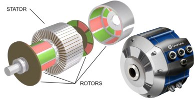 Revolutionary high torque electric motor gets $74M support